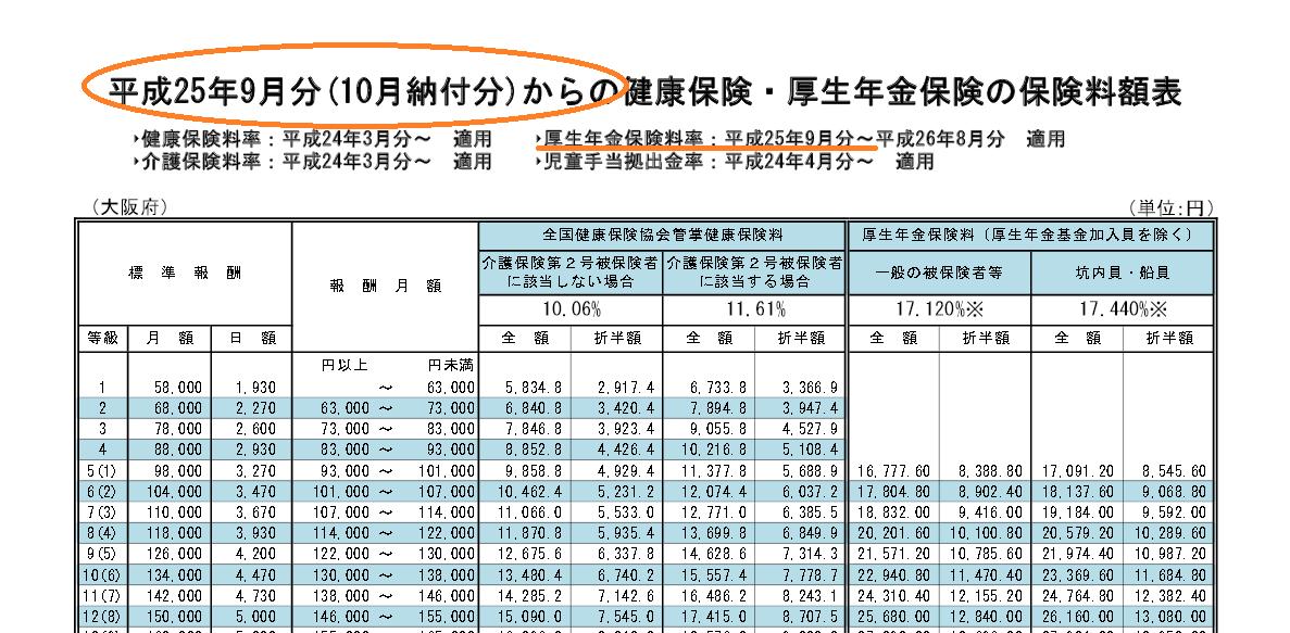 協会健保平成25年大阪